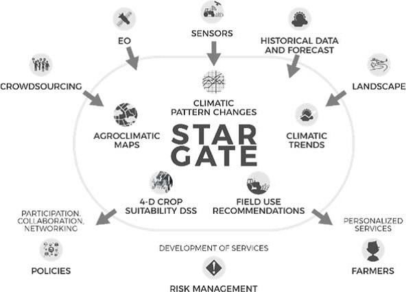 stargate-plan